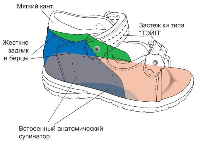Как покупать ребенку обувь