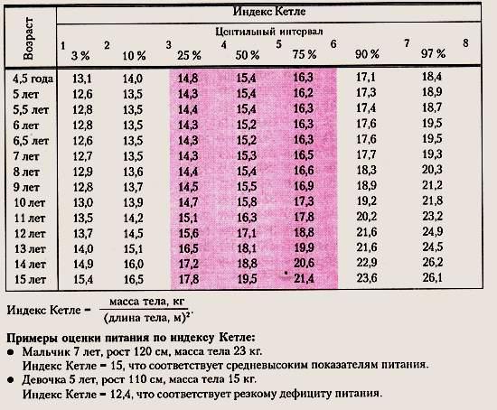 Физическое развитие ребенка. Оценка питания девочек 4-15 лет по индексу массы тела (индекс Кетле)